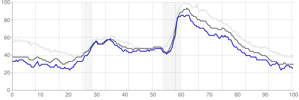 Appleton, Wisconsin monthly unemployment rate chart